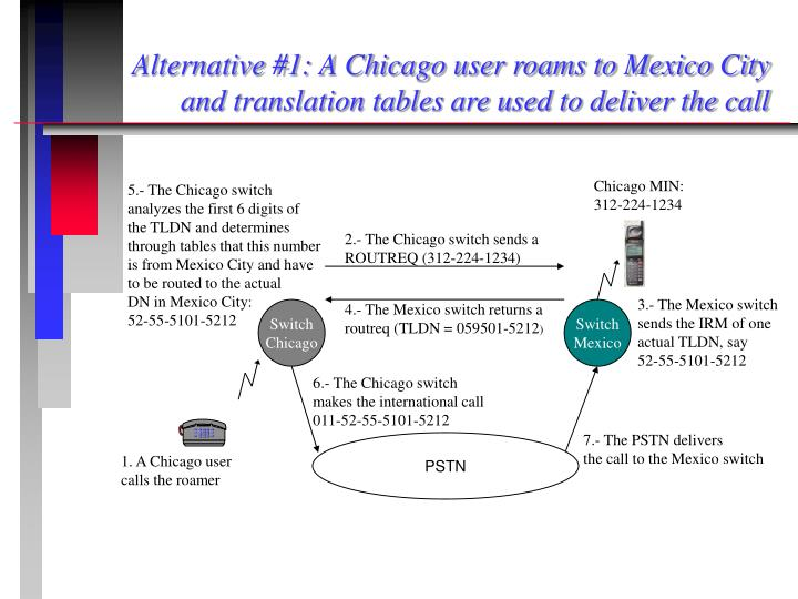 Alternative #1: A Chicago user roams to Mexico City and translation tables are used to deliver the call