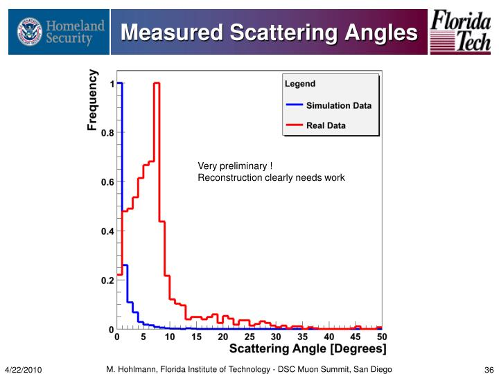 Measured Scattering Angles