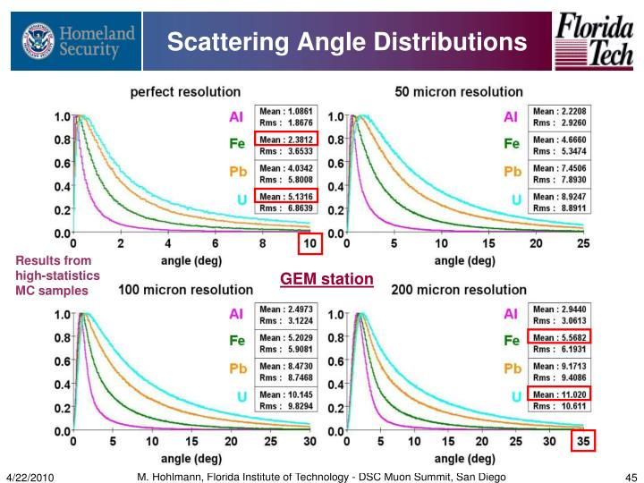 Scattering Angle Distributions