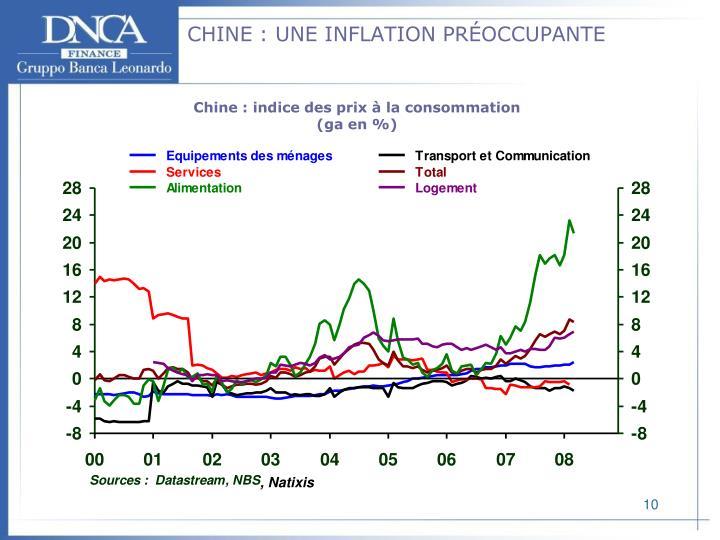 CHINE : UNE INFLATION PRÉOCCUPANTE