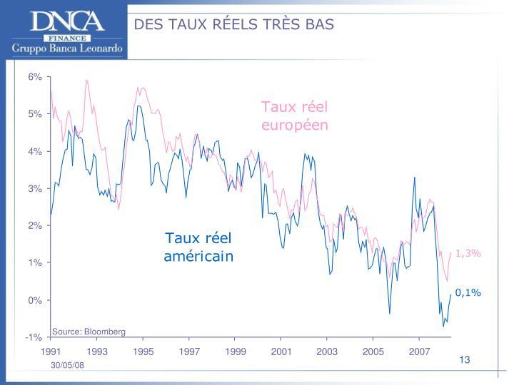 DES TAUX RÉELS TRÈS BAS