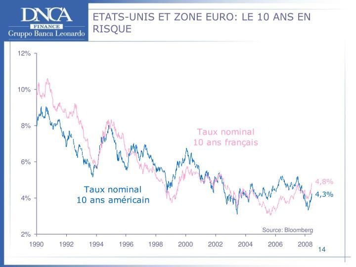 ETATS-UNIS ET ZONE EURO: LE 10 ANS EN RISQUE