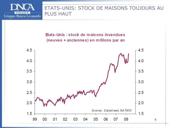 ETATS-UNIS: STOCK DE MAISONS TOUJOURS AU PLUS HAUT
