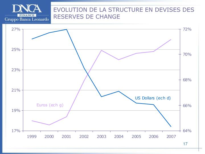 EVOLUTION DE LA STRUCTURE EN DEVISES DES RESERVES DE CHANGE