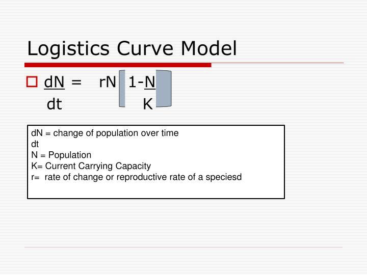 Logistics Curve Model