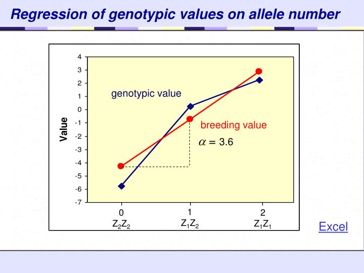 genotypic value