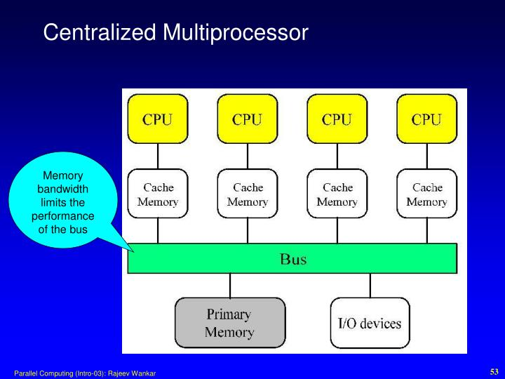 Centralized Multiprocessor