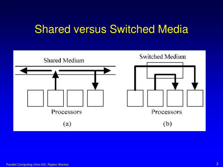 Shared versus switched media