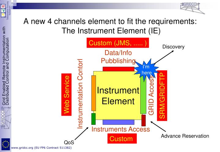 A new 4 channels element to fit the requirements: