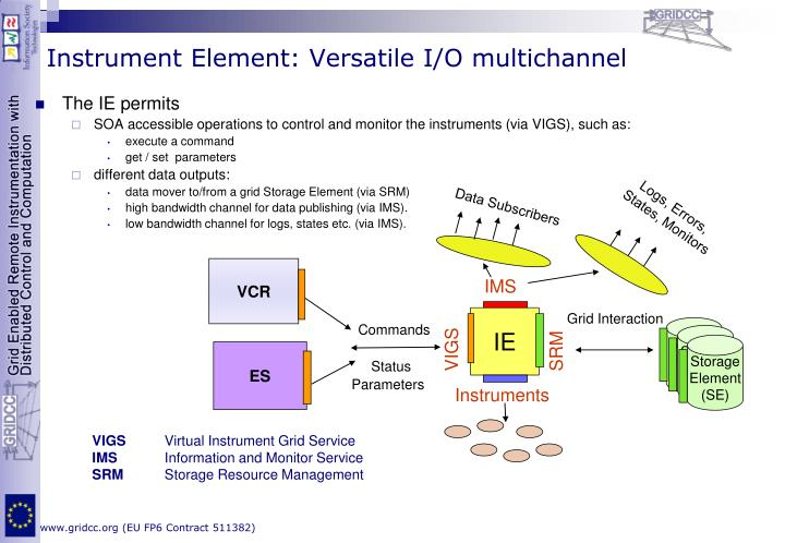 Instrument Element: Versatile I/O multichannel