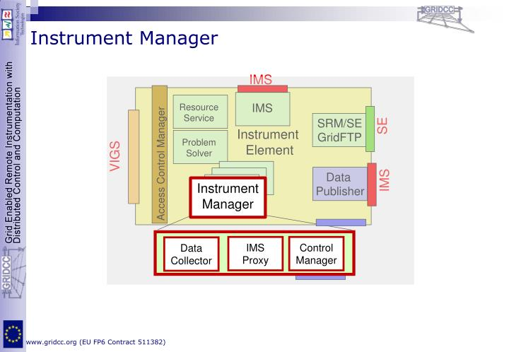 Access Control Manager