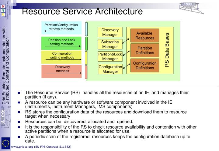 Resource Service Architecture