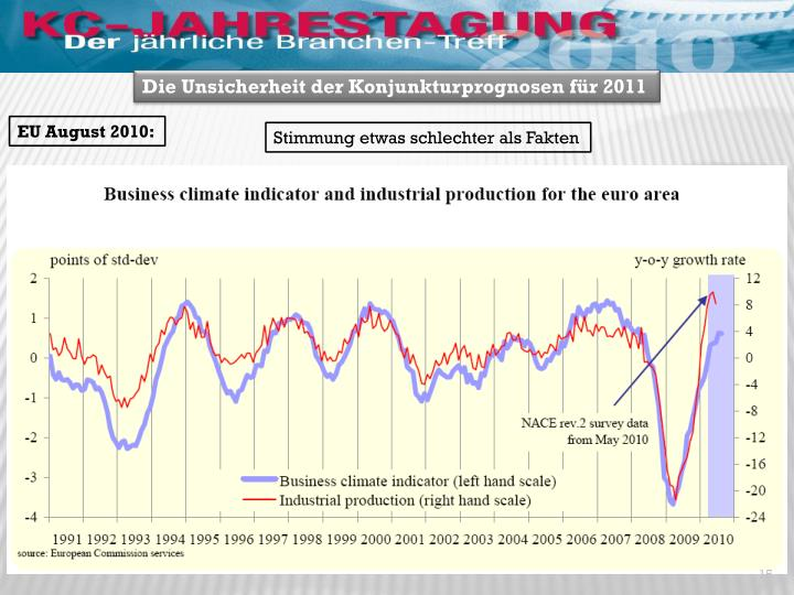 Die Unsicherheit der Konjunkturprognosen für 2011