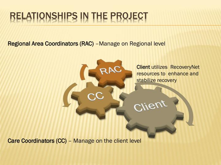 Relationships in the Project