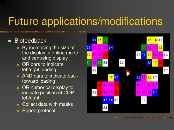 Future applications/modifications