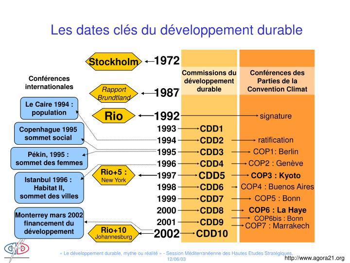 Les dates clés du développement durable