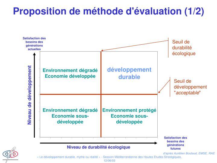 Proposition de méthode d'évaluation (1/2)