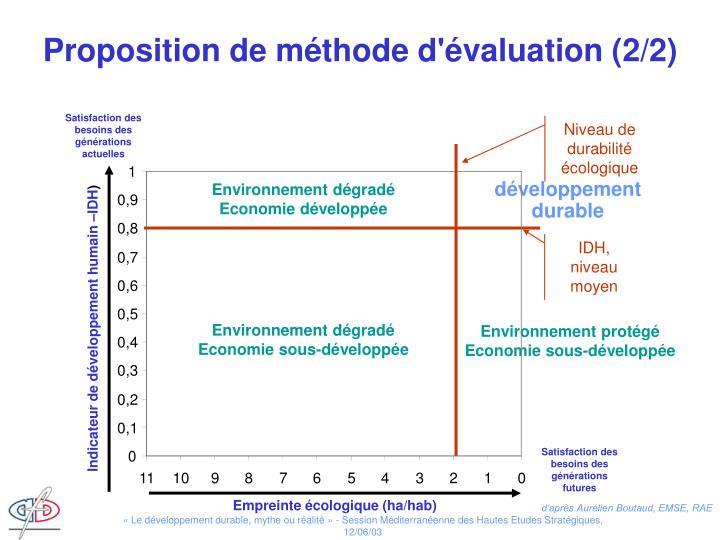 Proposition de méthode d'évaluation (2/2)