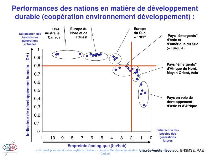 Performances des nations en matière de développement durable (coopération environnement développement) :