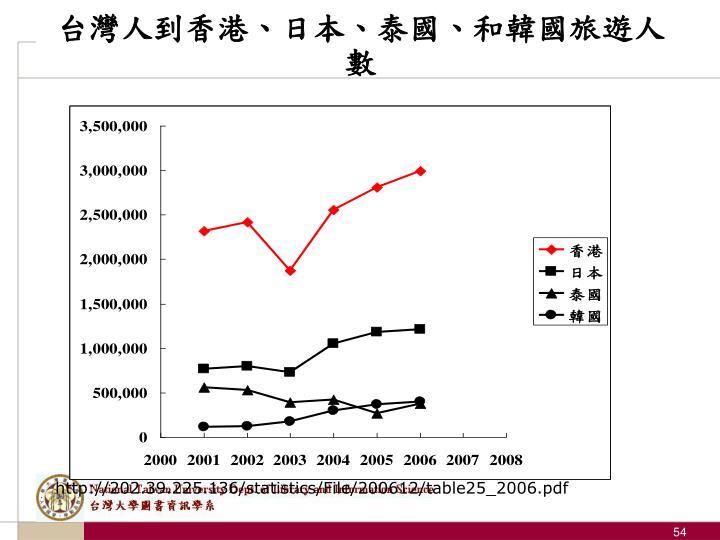 台灣人到香港、日本、泰國、和韓國旅遊人數