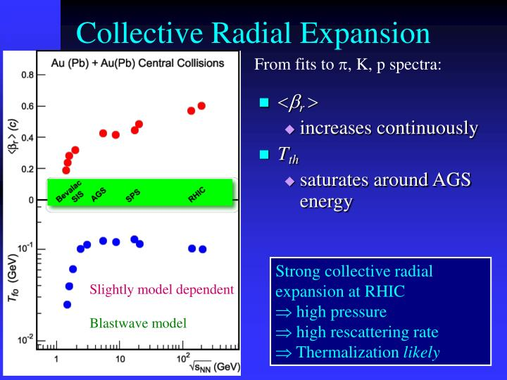 Collective Radial Expansion