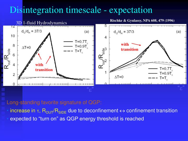 Disintegration timescale - expectation