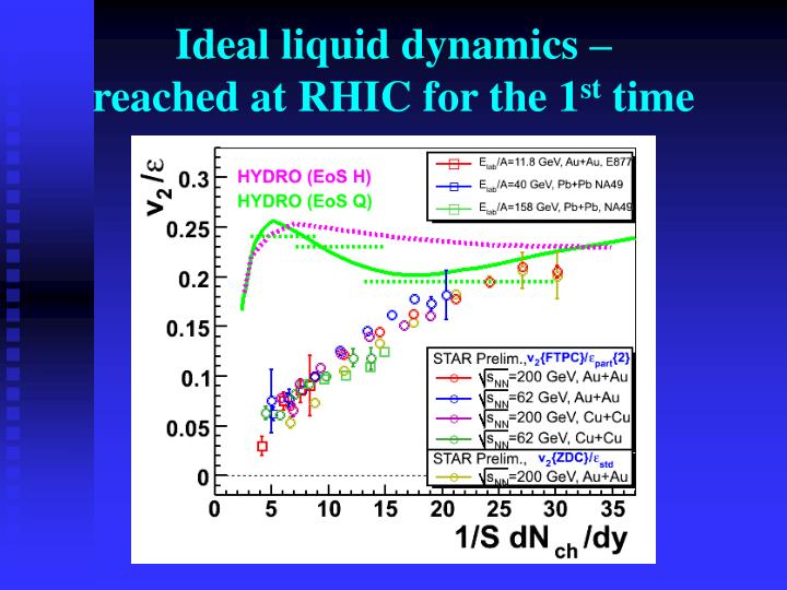 Ideal liquid dynamics –