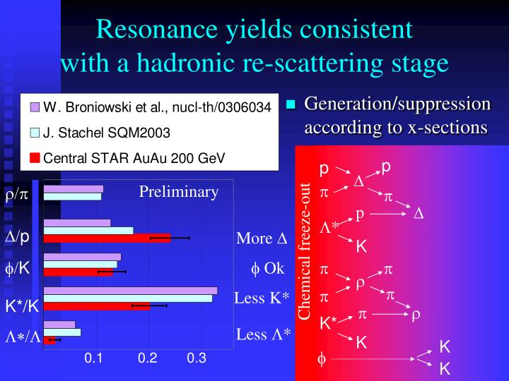 Resonance yields consistent