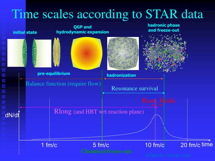 hadronic phase