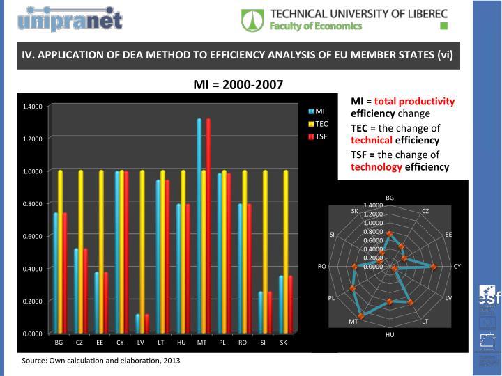 MI = 2000-2007