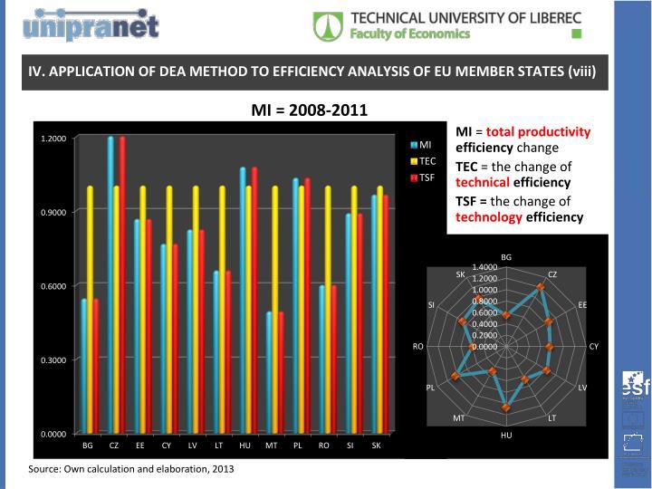 MI = 2008-2011
