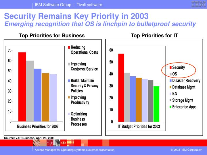 Security Remains Key Priority in 2003