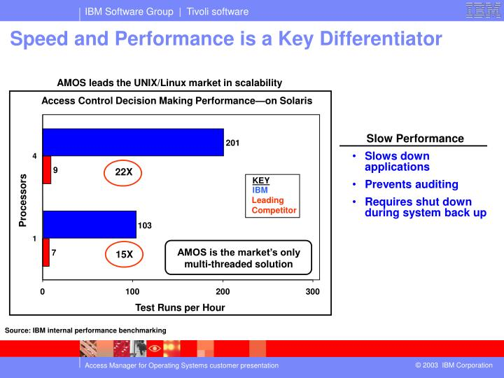 Access Control Decision Making Performance—on Solaris