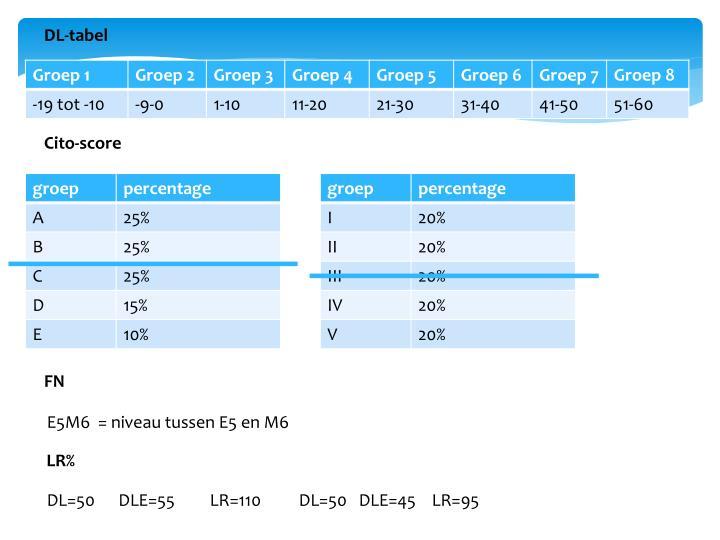 DL-tabel