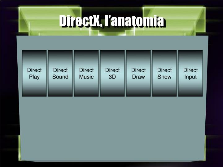 DirectX, l'anatomia