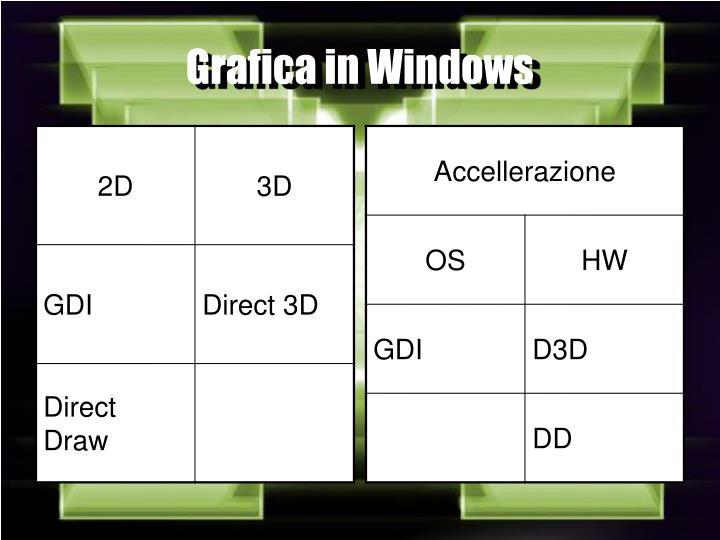 Grafica in Windows