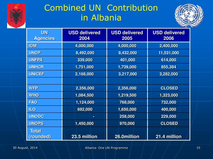 Combined UN  Contribution in Albania