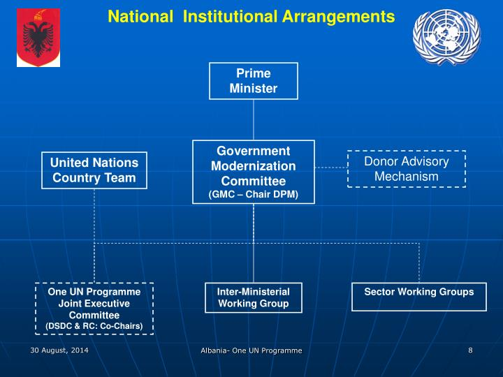 National  Institutional Arrangements