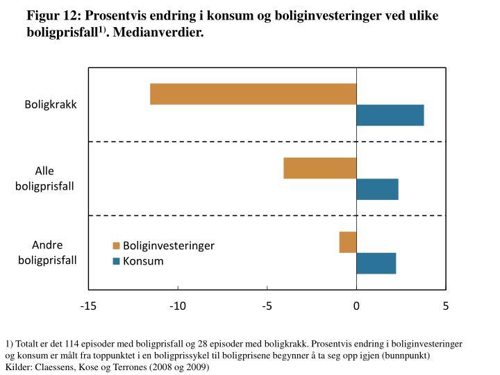 Figur 12: Prosentvis endring i konsum og boliginvesteringer ved ulike