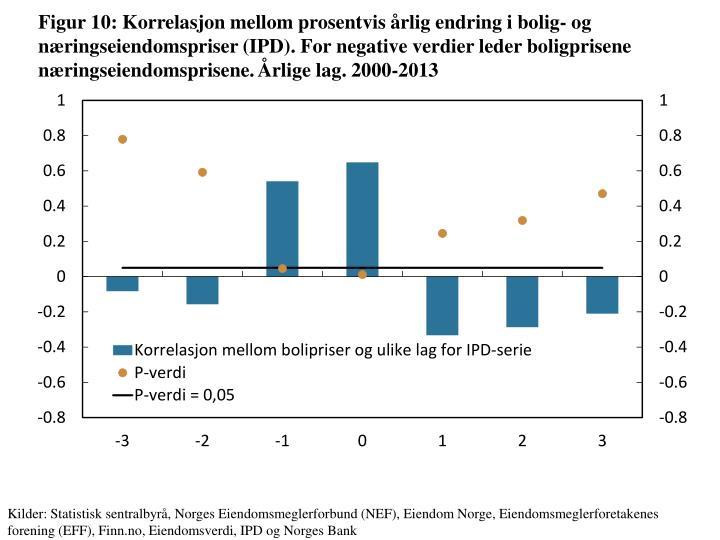 Figur 10: Korrelasjon mellom prosentvis årlig endring i bolig- og næringseiendomspriser (IPD). For negative verdier leder boligprisene