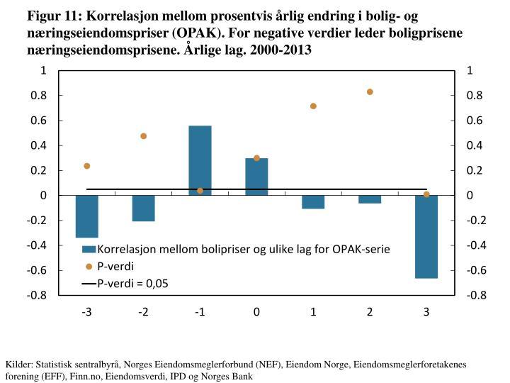 Figur 11: Korrelasjon mellom prosentvis årlig endring i bolig- og næringseiendomspriser (OPAK