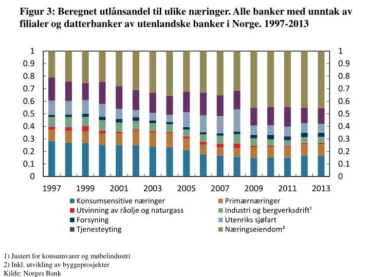 Figur 3: Beregnet utlånsandel til ulike næringer. Alle banker med unntak av filialer og datterbanker av utenlandske banker i Norge.