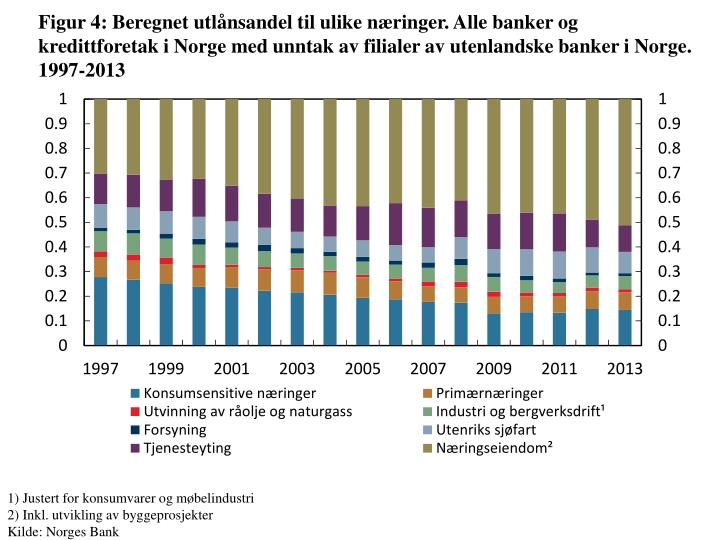 Figur 4: Beregnet utlånsandel til ulike næringer. Alle banker og kredittforetak i Norge med unntak av filialer av utenlandske banker i Norge. 1997-2013