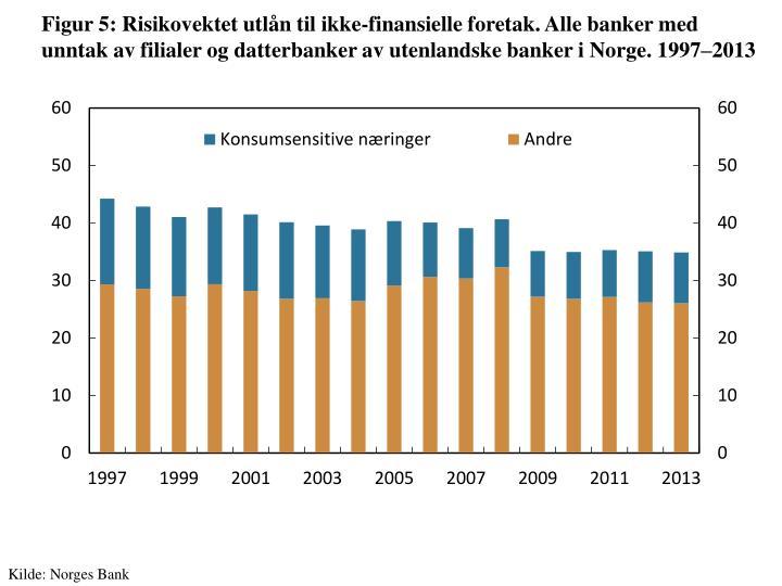Figur 5: Risikovektet utlån til ikke-finansielle foretak. Alle banker med unntak av filialer og datterbanker av utenlandske banker i Norge.