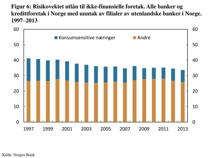 Figur 6: Risikovektet utlån til ikke-finansielle foretak. Alle banker og kredittforetak i Norge med unntak av filialer av utenlandske banker i Norge. 1997–2013