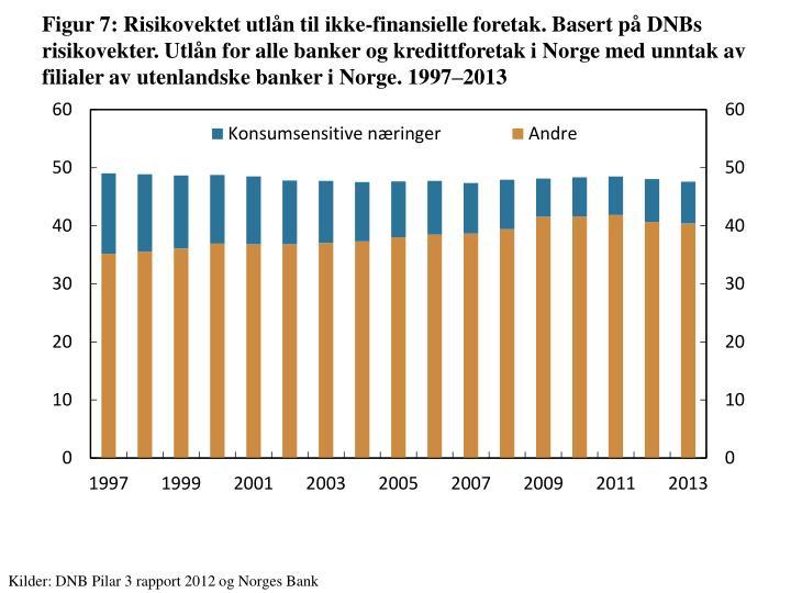 Figur 7: Risikovektet utlån til ikke-finansielle foretak. Basert på