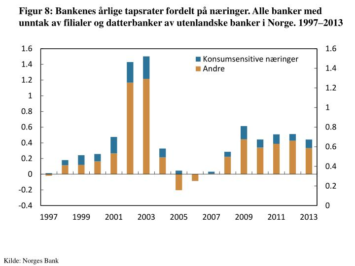 Figur 8: Bankenes årlige tapsrater fordelt på næringer. Alle banker med unntak av filialer og datterbanker av utenlandske banker i Norge.