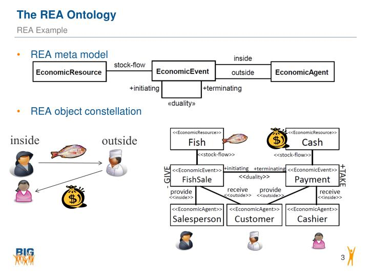 The rea ontology