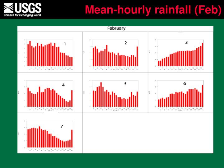 Mean-hourly rainfall (Feb)