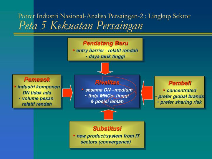 Potret Industri Nasional-Analisa Persaingan-2 : Lingkup Sektor